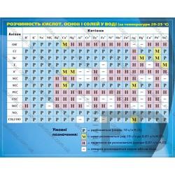Таблиця розчинності кислот,...