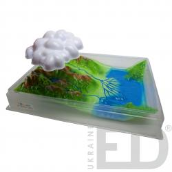 """Модель""""Кругообіг води в природі"""" 1"""