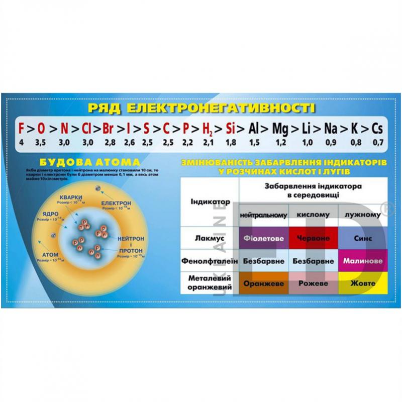 Електронегативність елементів головних підгруп