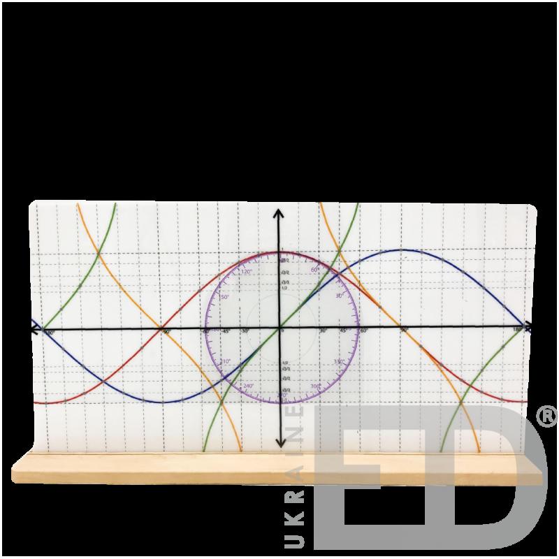 Тригонометричний круг